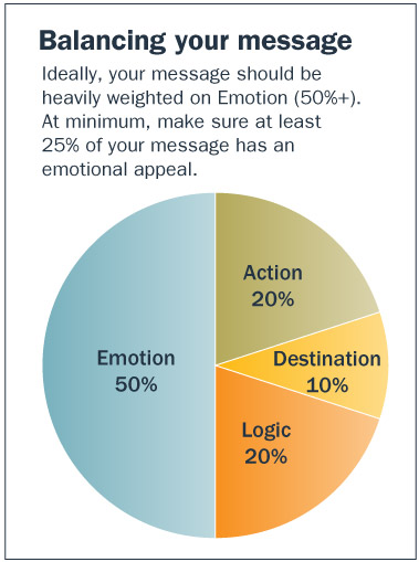 Balancing your message: Ideally, your message should be heavily weighted on Emotion (50%+). At minimum, make sure at least 25% of your message has an emotional appeal.