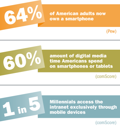 64% of American adults now own a smartphone (Pew); Americans spend 60% of their digital media time on smartphones or tablets (comScore); 1 in 5 Millennials access the intranet exclusively through mobile devices (comScore)