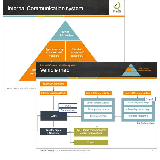 Internal-communication-system-and-plan