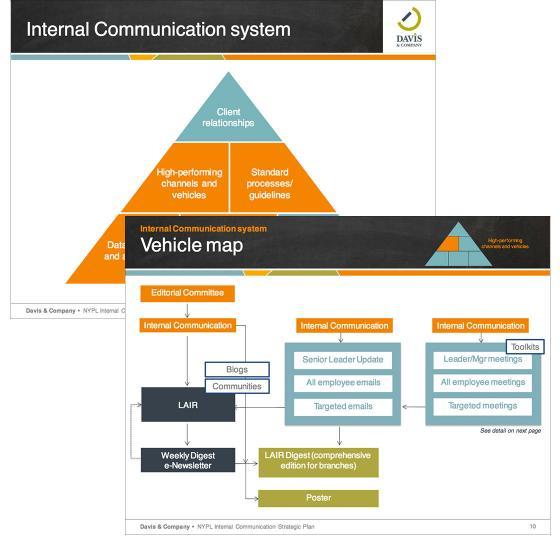 Internal-communication-system-and-plan